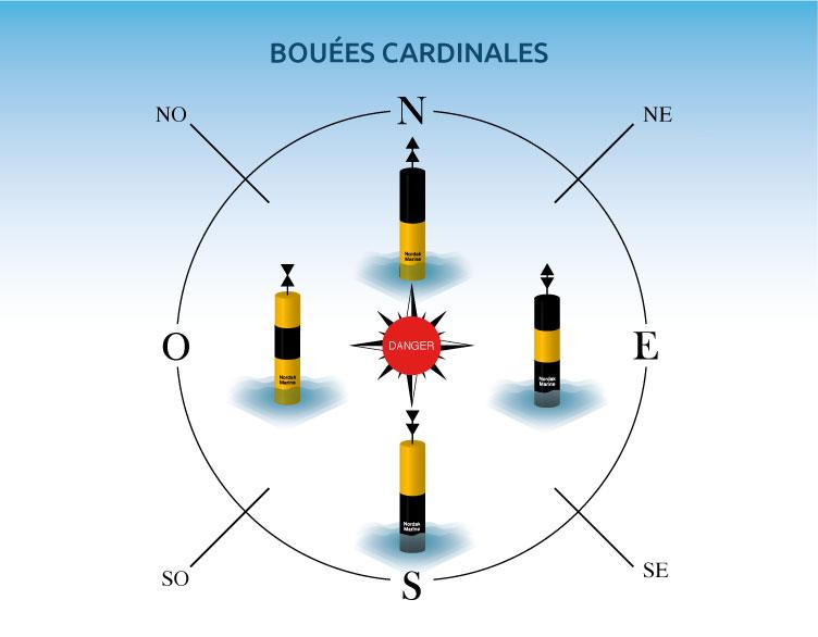 bouee_cardinales_4