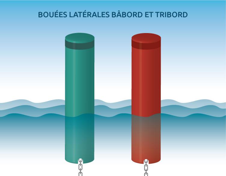 Bouées latérales – Nordak Marine